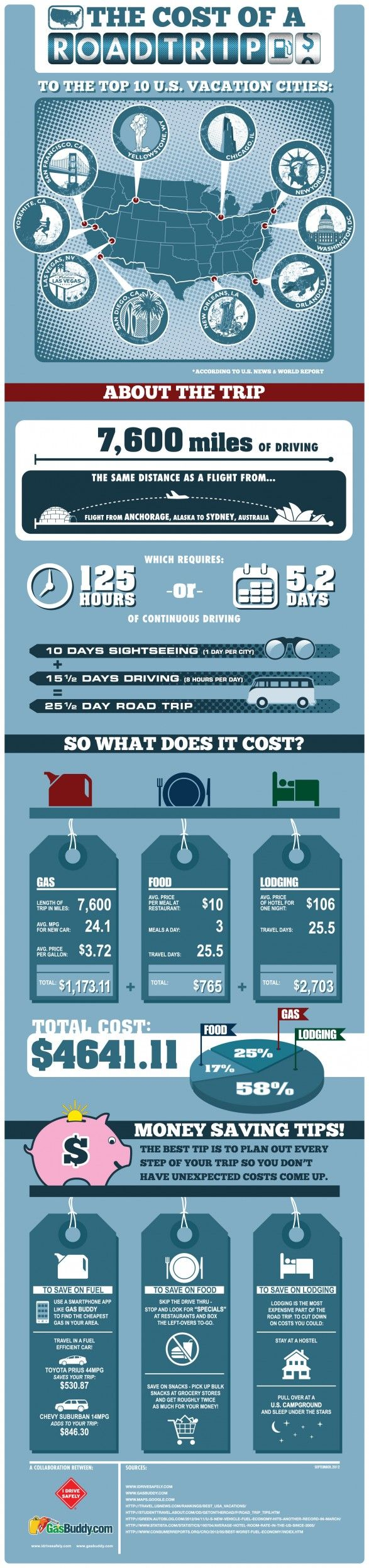Cost of an American Road Trip