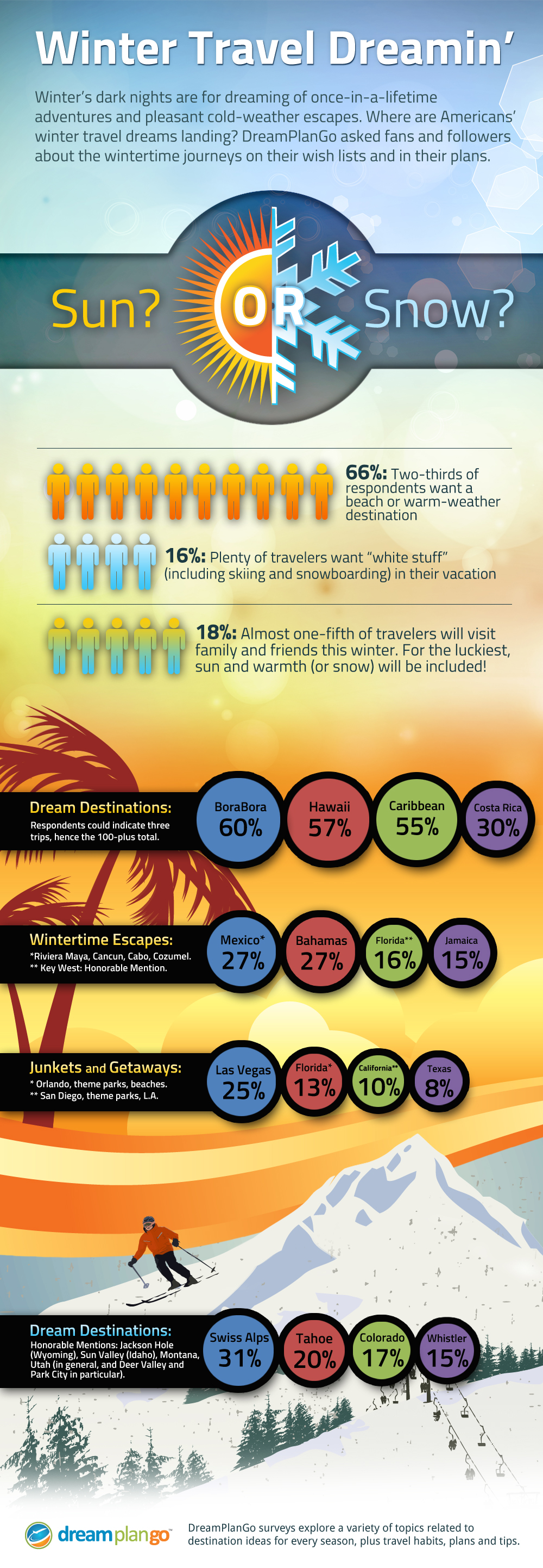 DPG-WinterTravelSurvey-Infographic-2