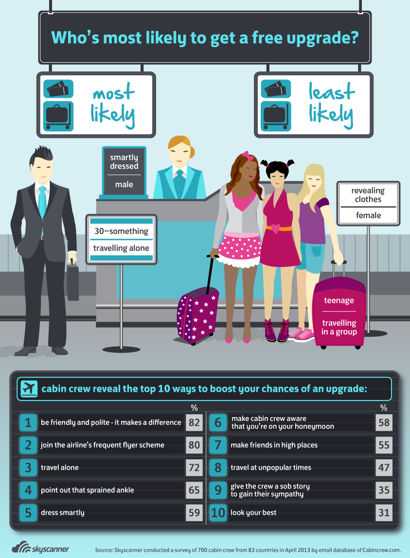 How to Get Upgraded on Your Flight