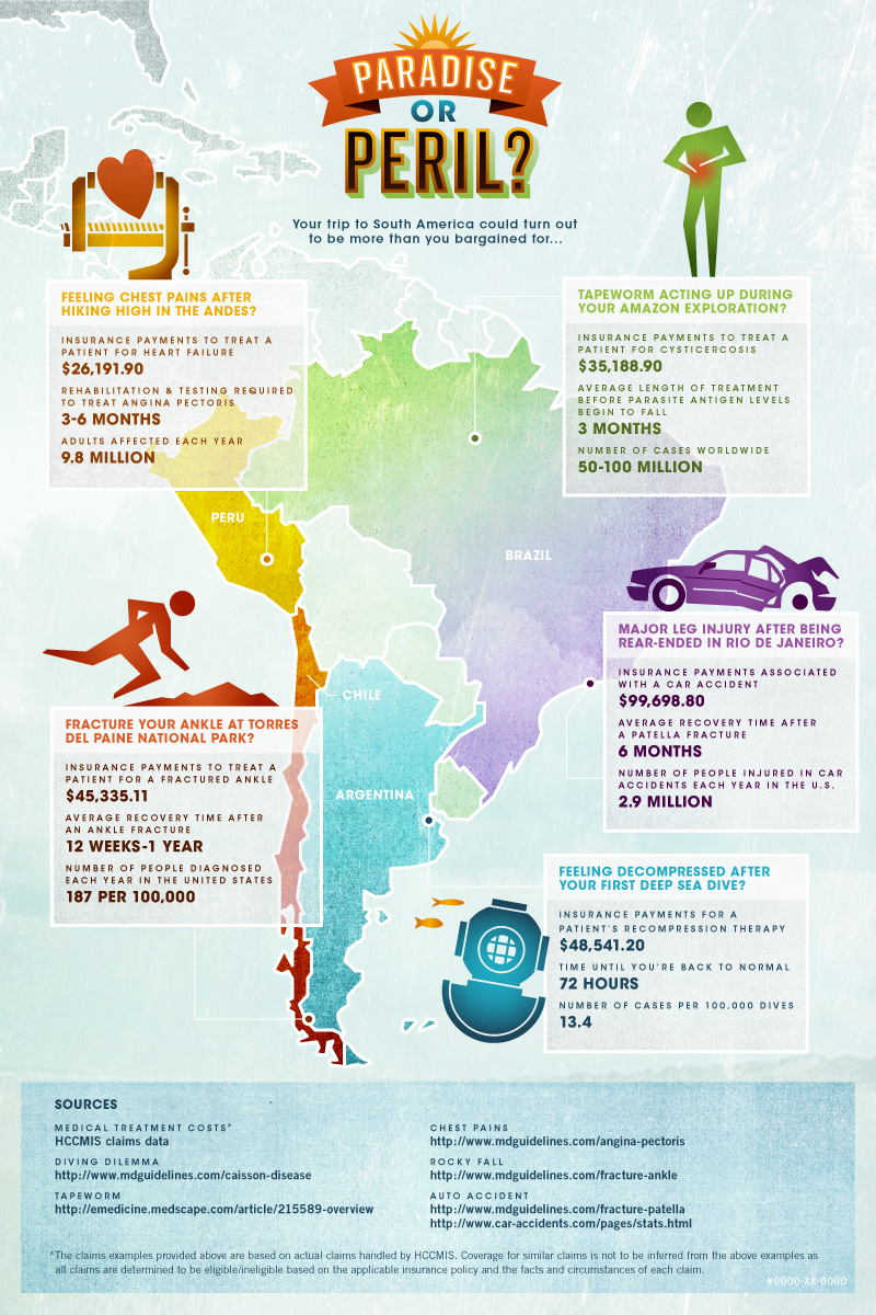 South America Travel Peril